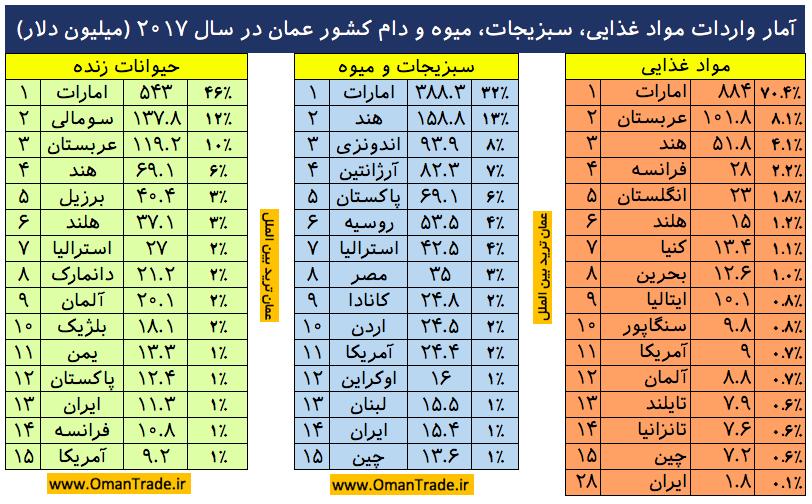 واردات مواد غذایی عمان - صادرات مواد غذایی، میوه، شیرینی و خشکبار به عمان