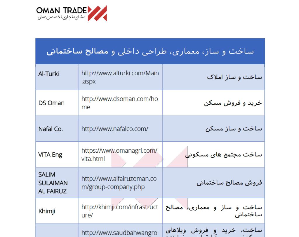 لیست شرکتهای ساخت و ساز عمان