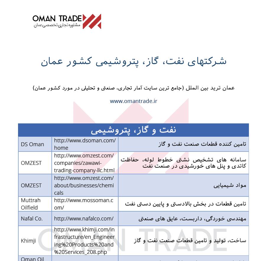 لیست شرکتهای نفت گاز و پتروشیمی عمان